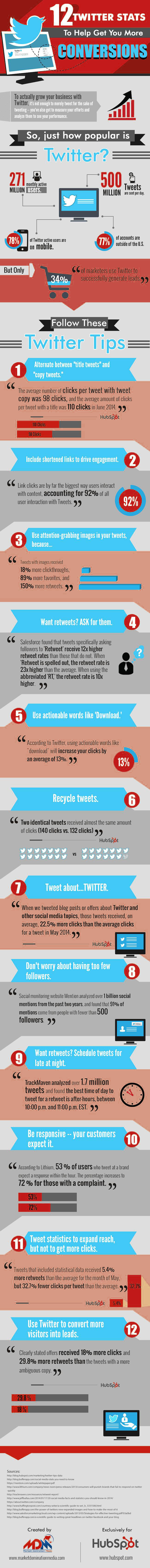 12 Twitter STATS which Help for more conversions